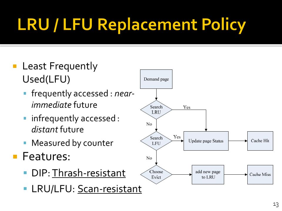 LRU / LFU Replacement Policy