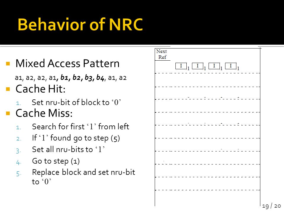 Behavior of NRC Mixed Access Pattern