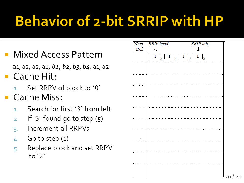 Behavior of 2-bit SRRIP with HP