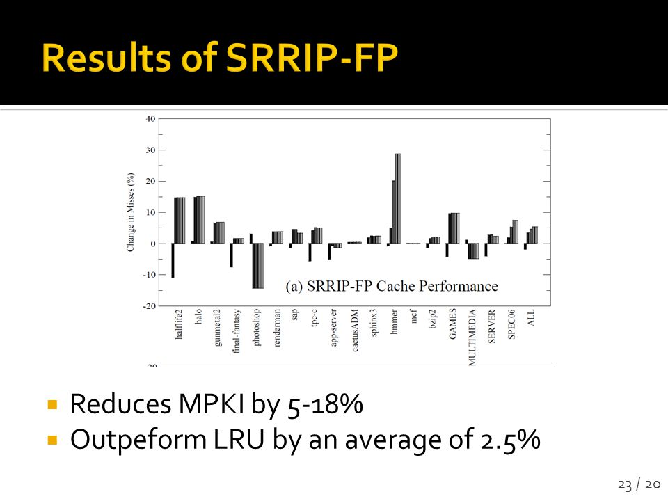 Results of SRRIP-FP Reduces MPKI by 5-18%
