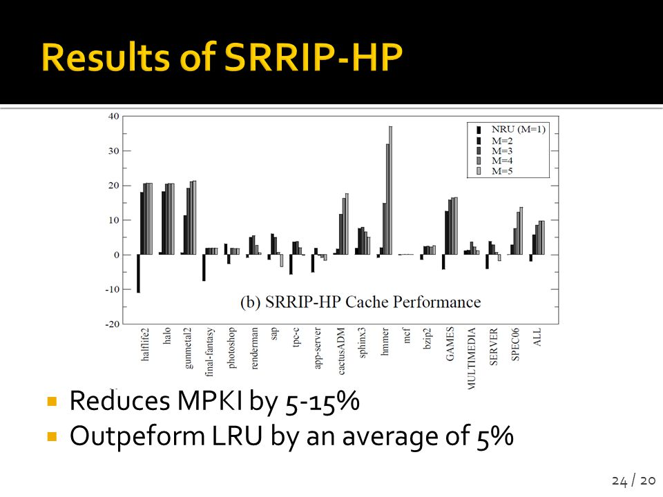 Results of SRRIP-HP Reduces MPKI by 5-15%