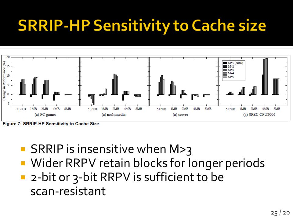 SRRIP-HP Sensitivity to Cache size
