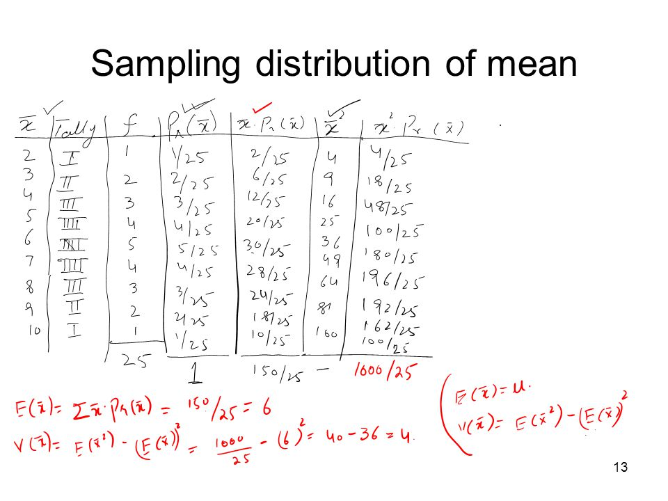 Sampling distribution of mean