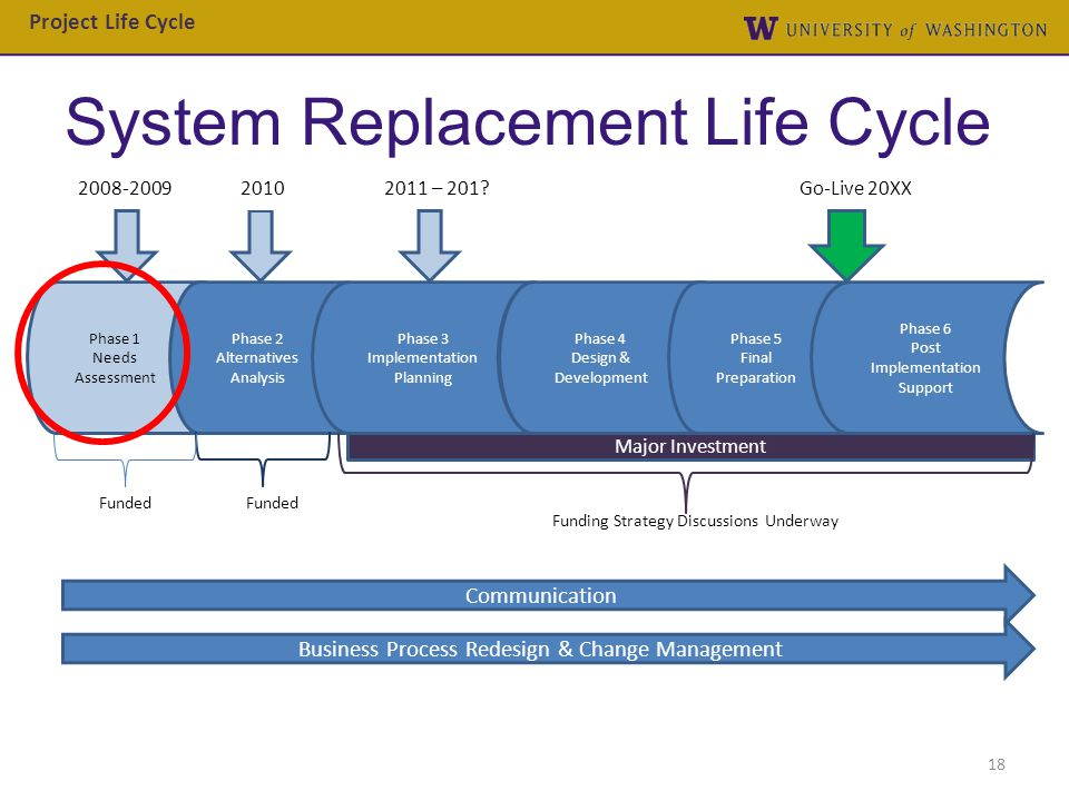 System Replacement Life Cycle
