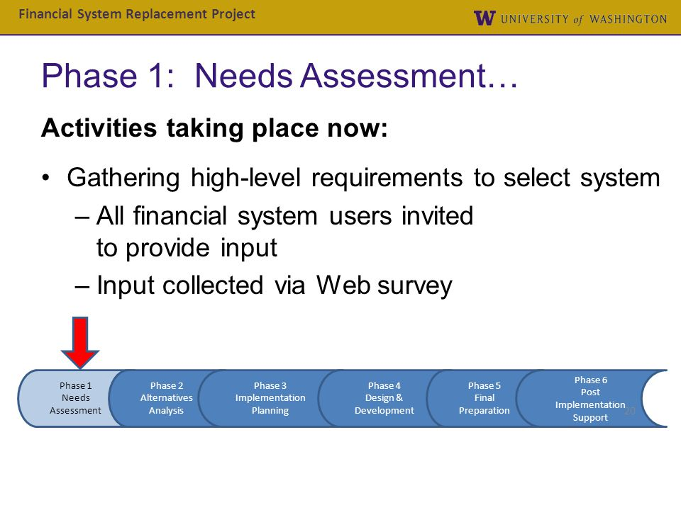 Phase 1: Needs Assessment…