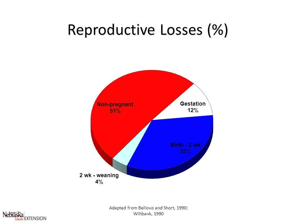 Reproductive Losses (%)