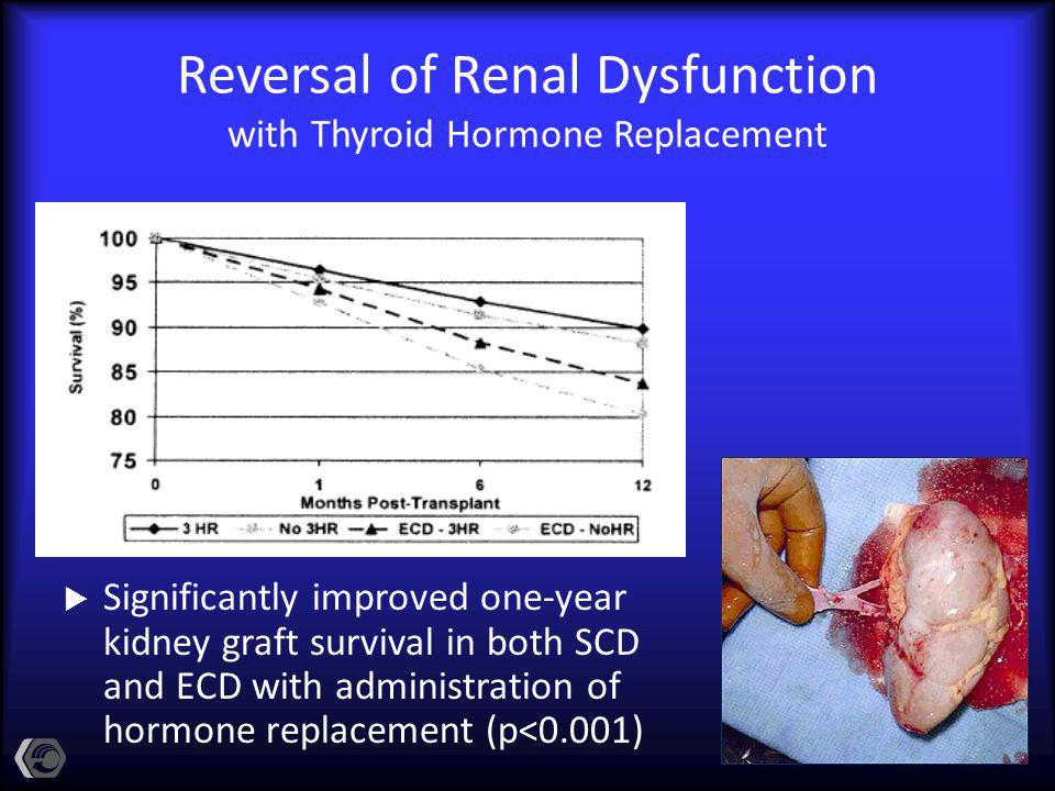 Reversal of Renal Dysfunction with Thyroid Hormone Replacement