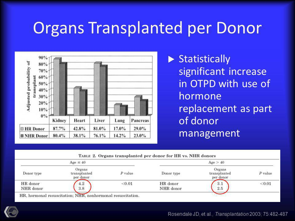 Organs Transplanted per Donor