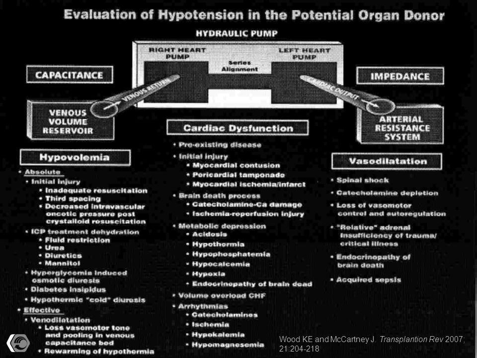 Hypovolemia: related to initial injury loss, 3rd spacing, dehydration after tx ICPs, hyperglycemia, DI, venodilatation