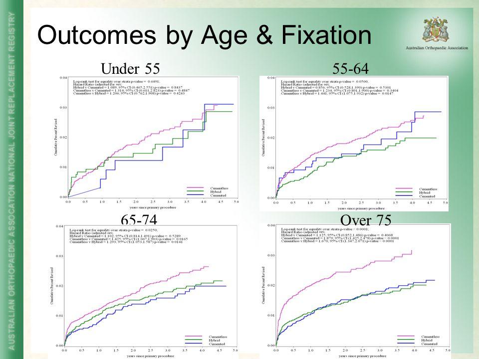 Outcomes by Age & Fixation