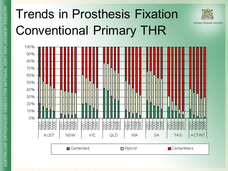Trends in Prosthesis Fixation Conventional Primary THR