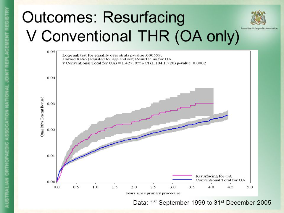 Outcomes: Resurfacing V Conventional THR (OA only)
