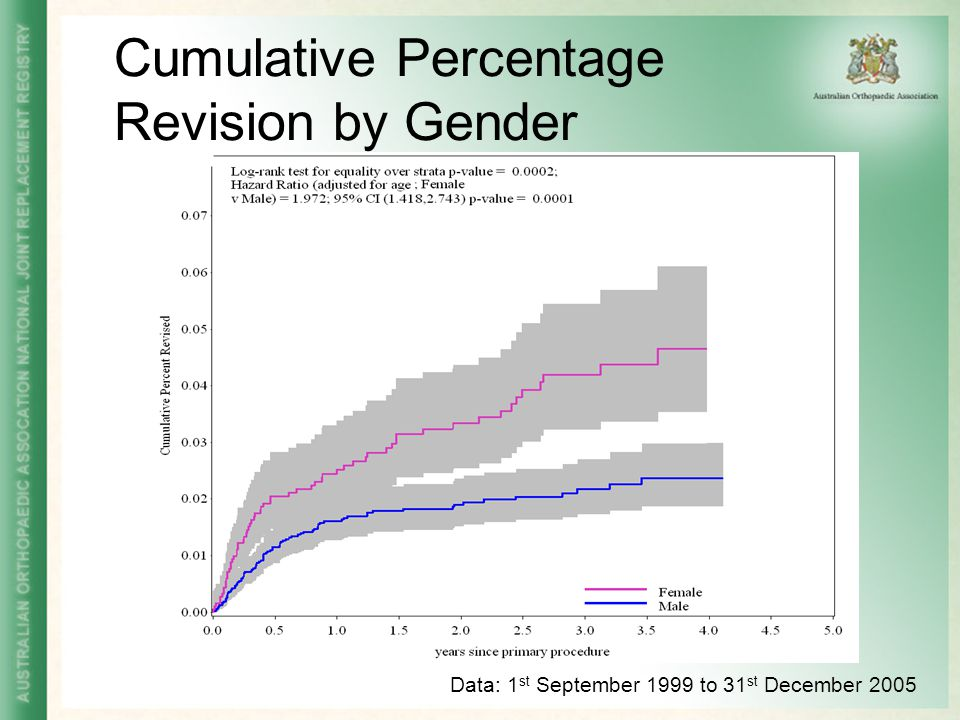 Cumulative Percentage Revision by Gender