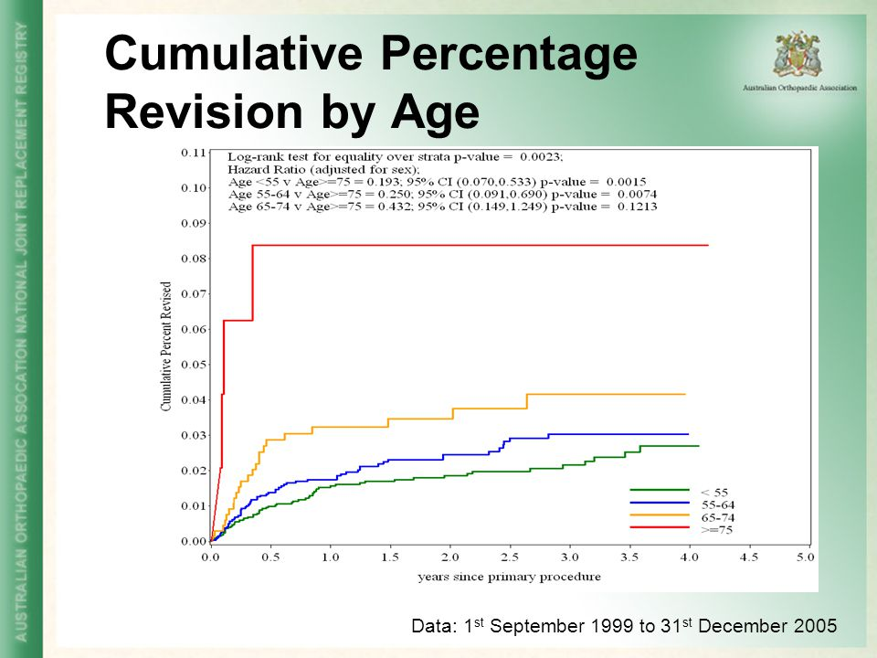 Cumulative Percentage Revision by Age