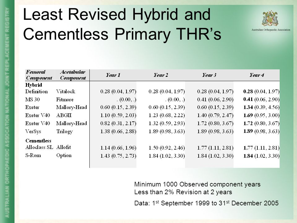 Least Revised Hybrid and Cementless Primary THR's