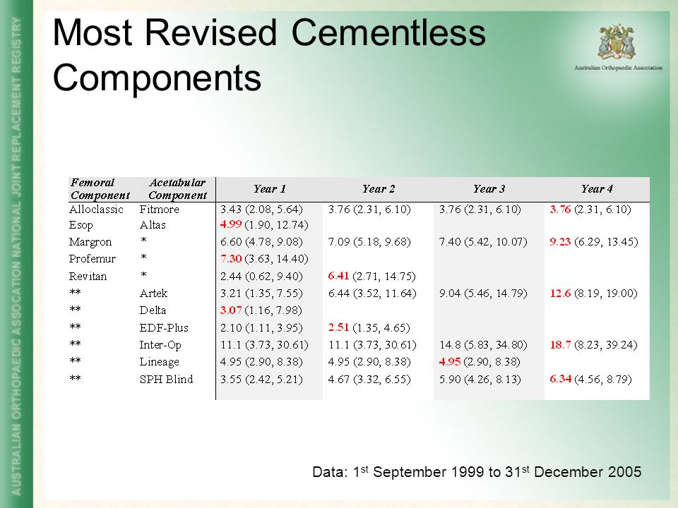 Most Revised Cementless Components