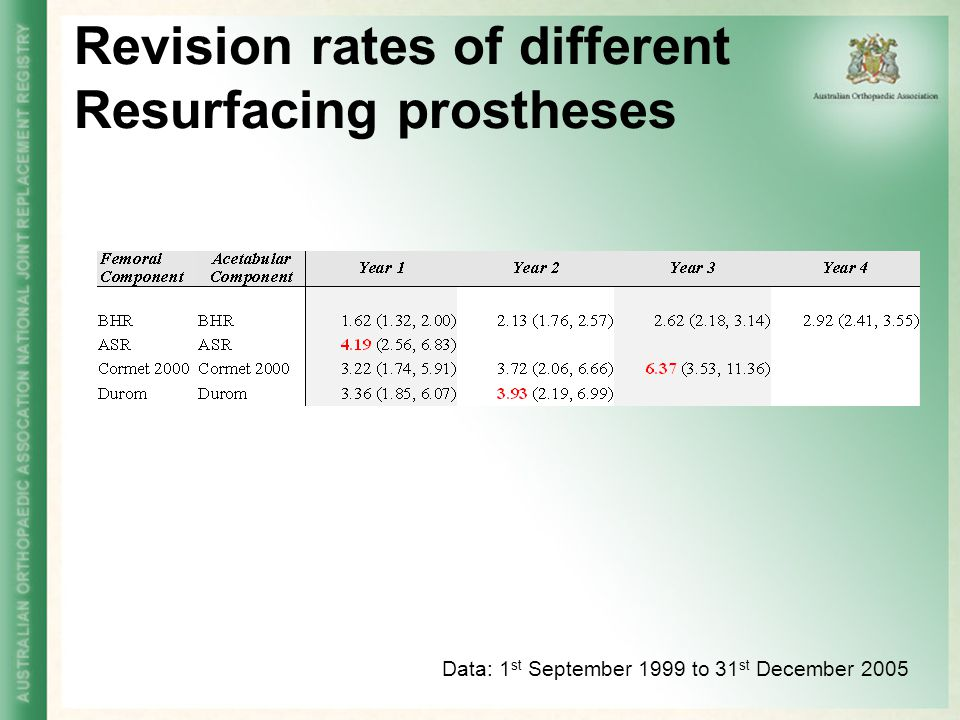 Revision rates of different Resurfacing prostheses