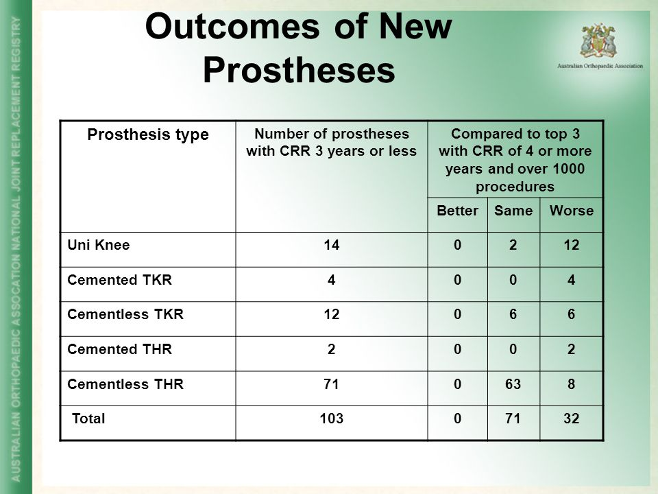 Outcomes of New Prostheses