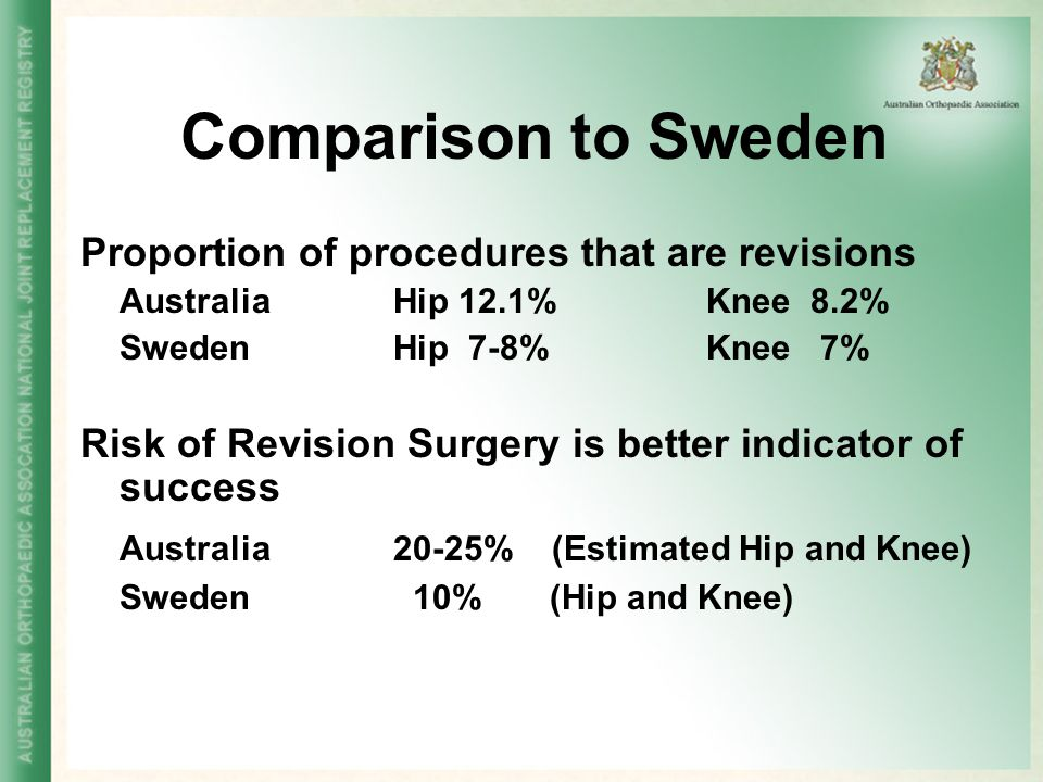 Comparison to Sweden Australia 20-25% (Estimated Hip and Knee)