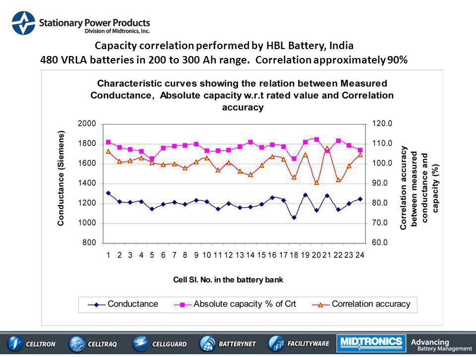 Capacity correlation performed by HBL Battery, India