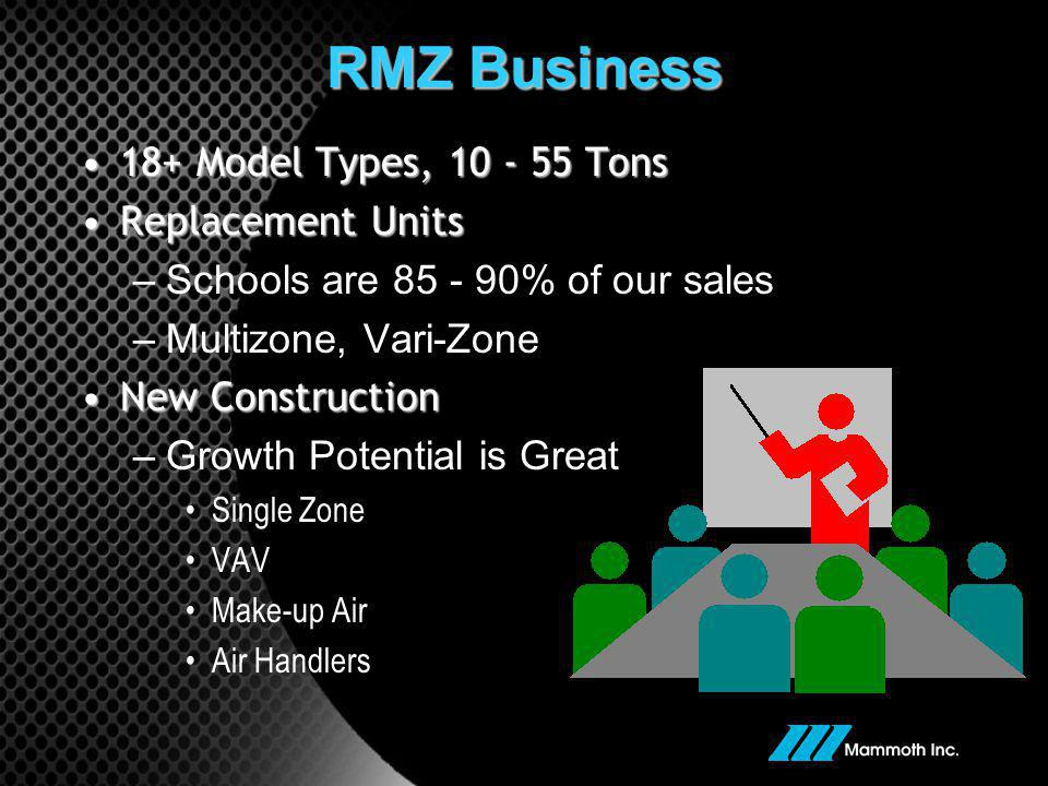 RMZ Business 18+ Model Types, 10 - 55 Tons Replacement Units