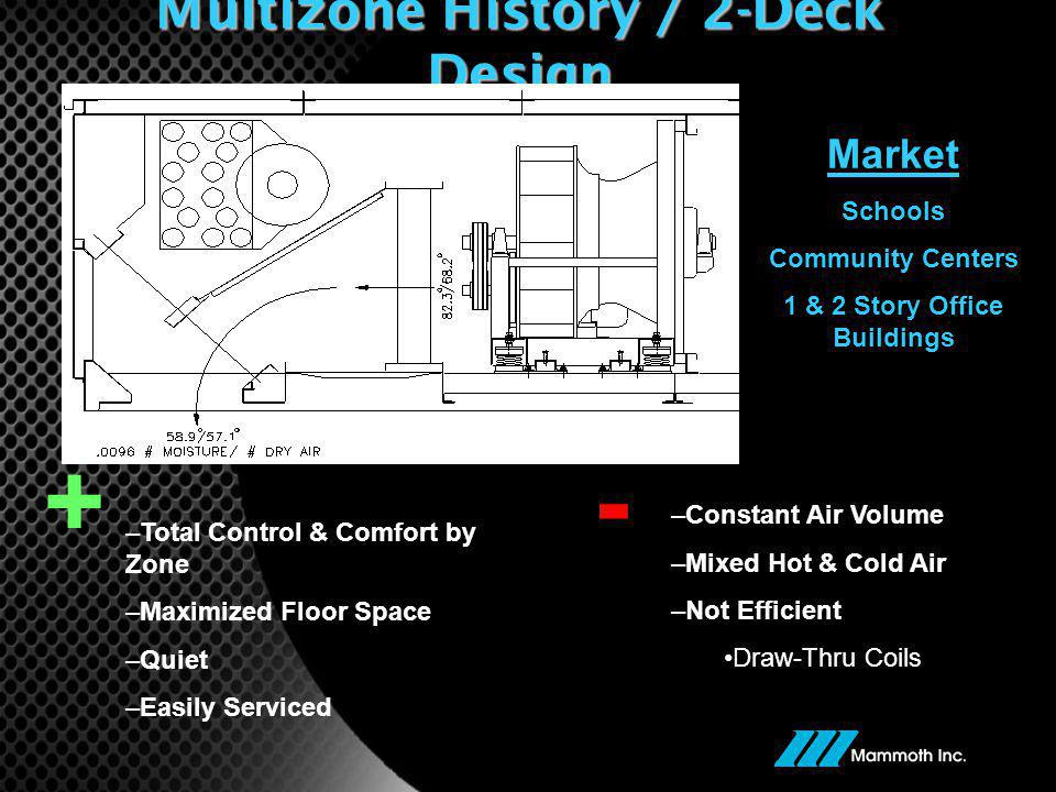 Multizone History / 2-Deck Design
