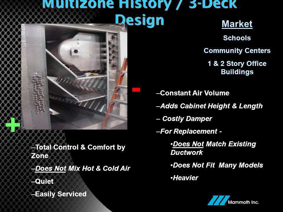 Multizone History / 3-Deck Design