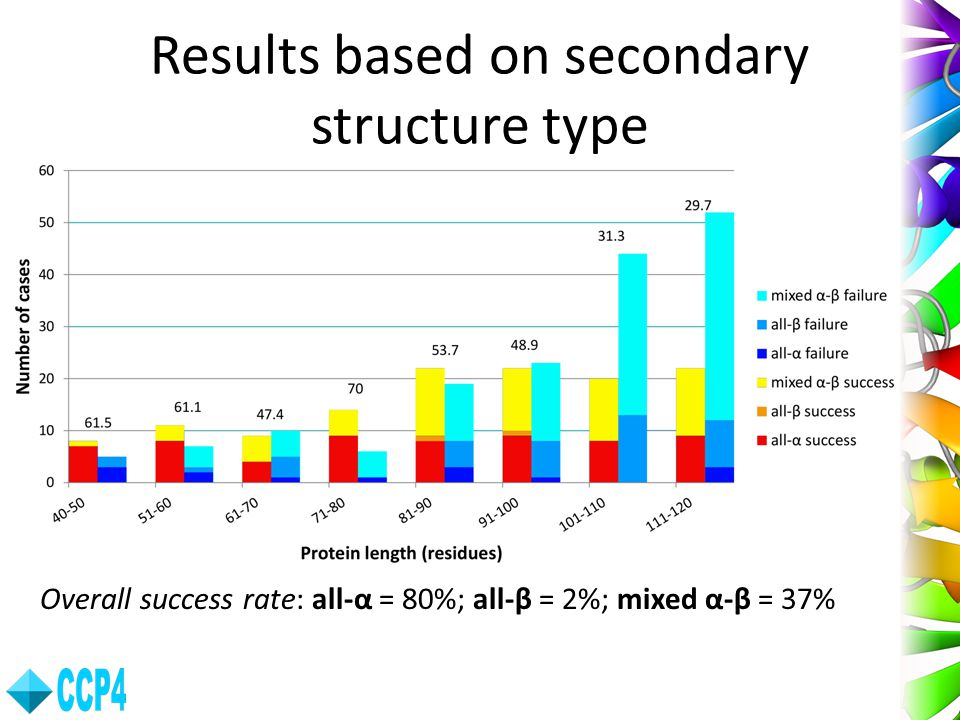 Results based on secondary structure type
