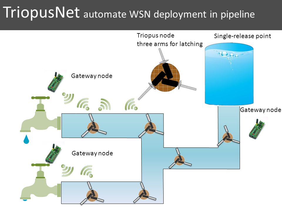 TriopusNet automate WSN deployment in pipeline