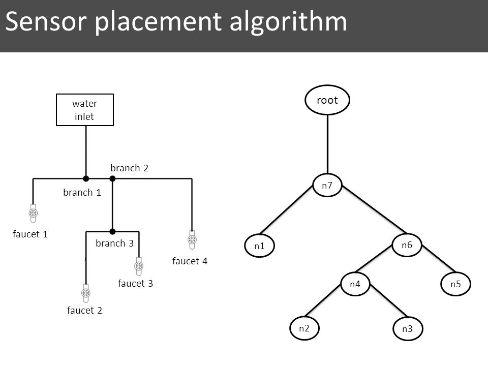 Sensor placement algorithm
