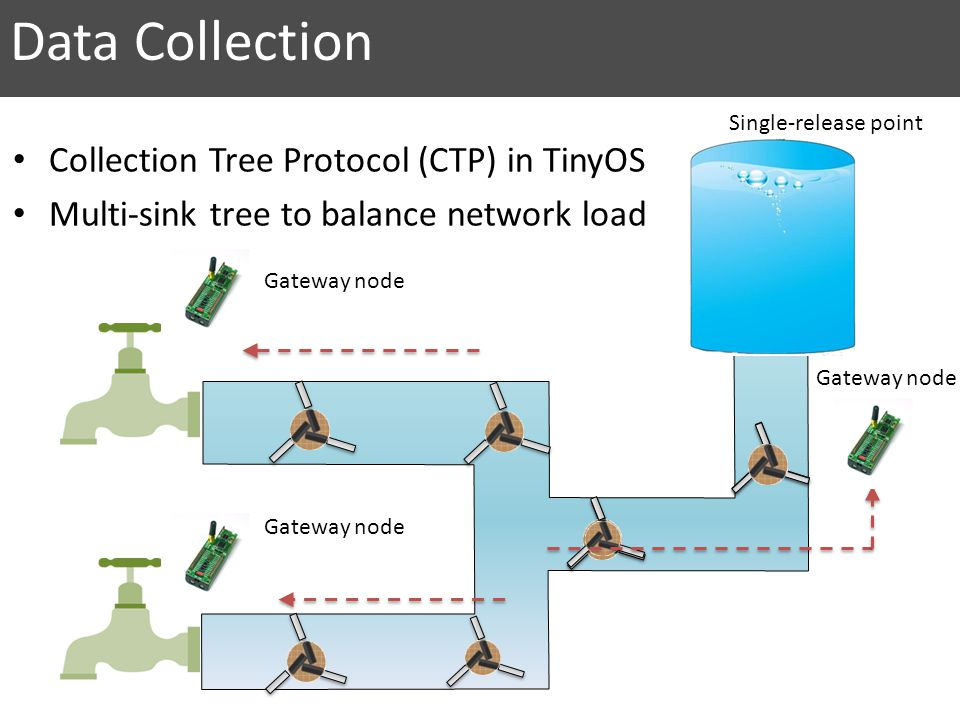 Data Collection Collection Tree Protocol (CTP) in TinyOS