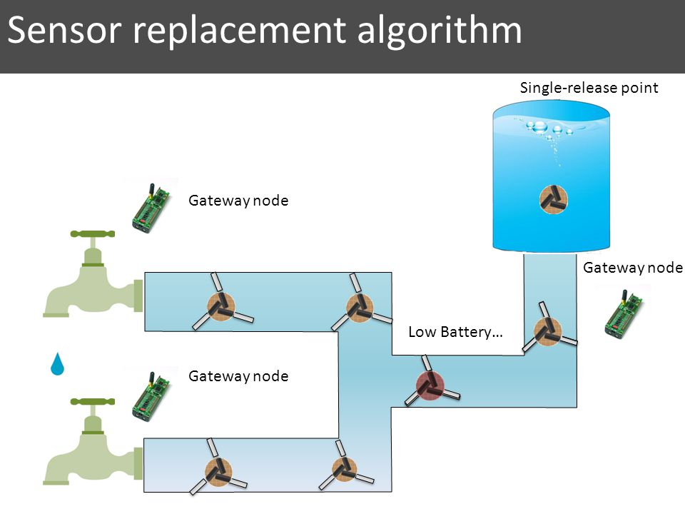 Sensor replacement algorithm