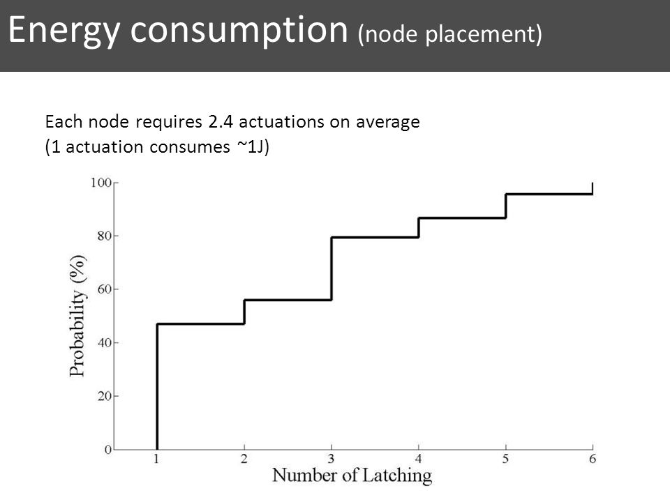 Energy consumption (node placement)