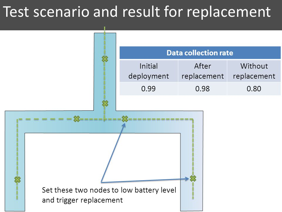 Test scenario and result for replacement