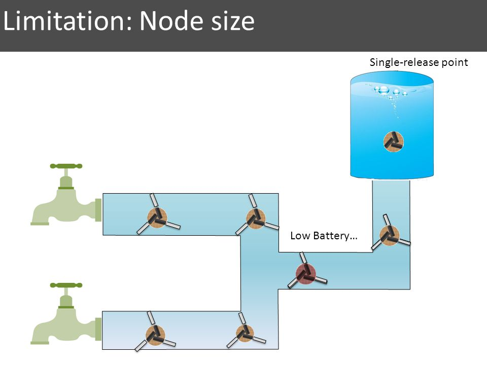 Limitation: Node size Single-release point Low Battery…