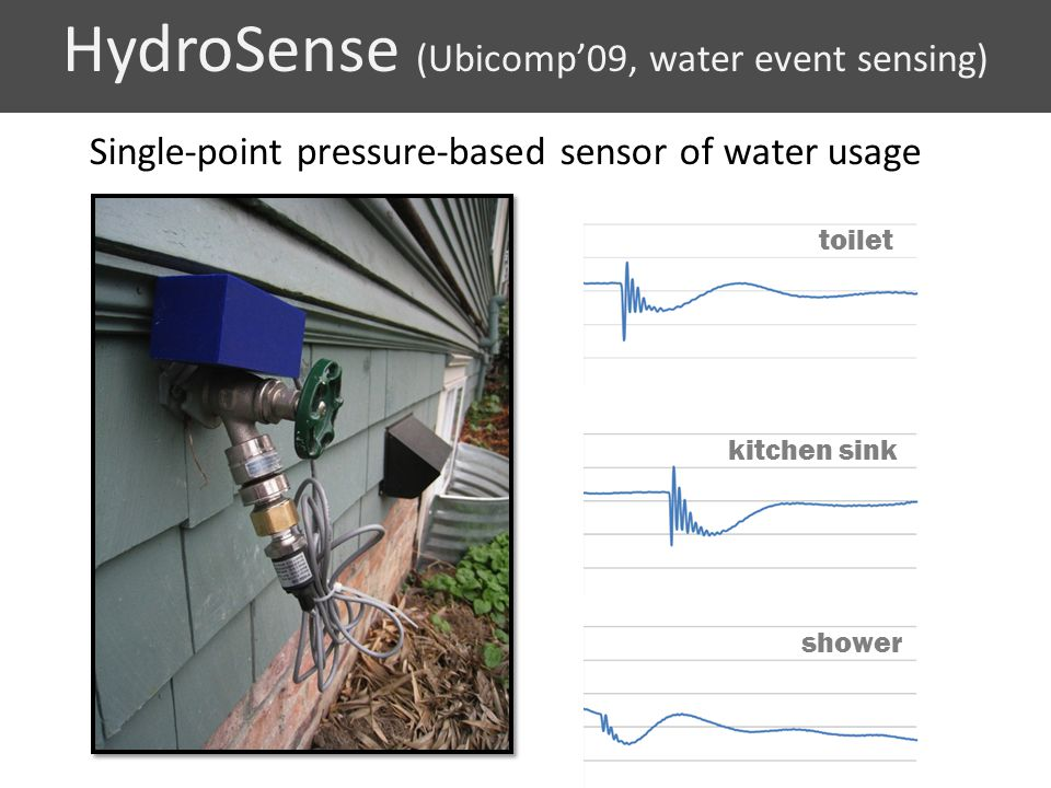 HydroSense (Ubicomp'09, water event sensing)