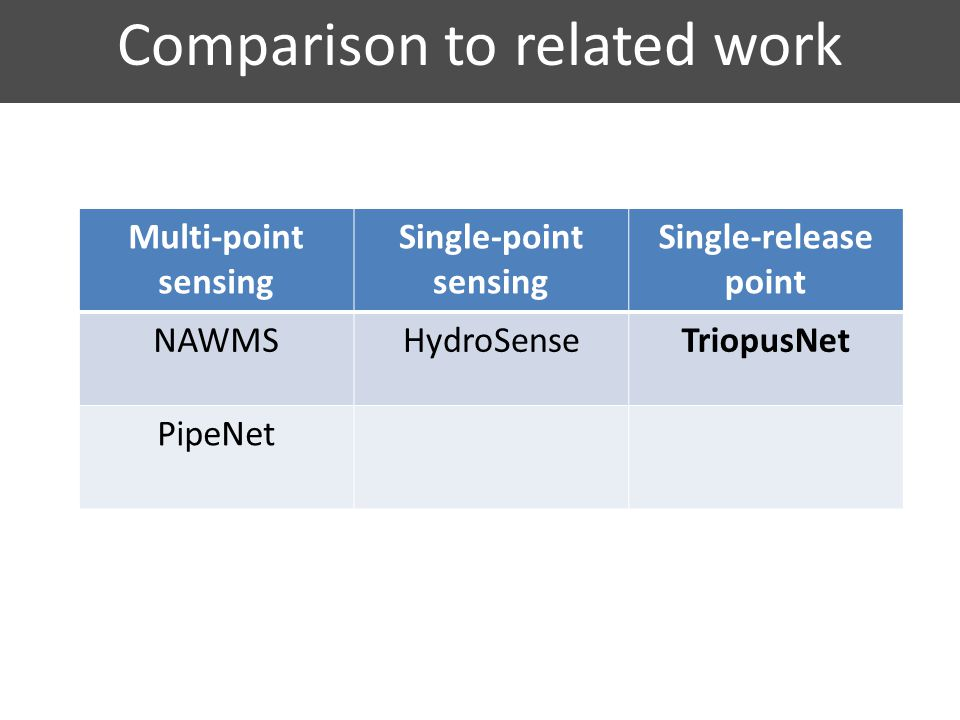 Comparison to related work