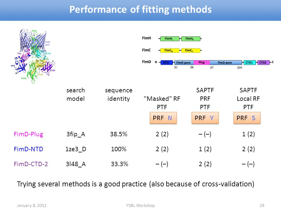 Performance of fitting methods