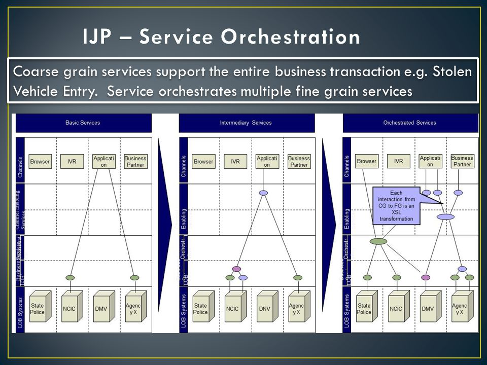 IJP – Service Orchestration