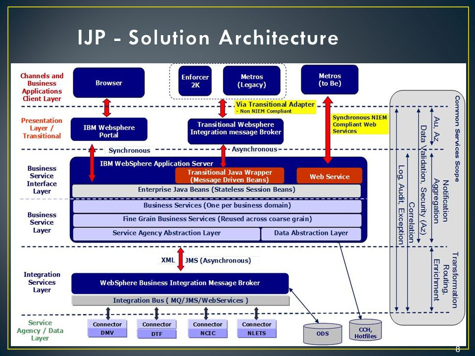 IJP - Solution Architecture
