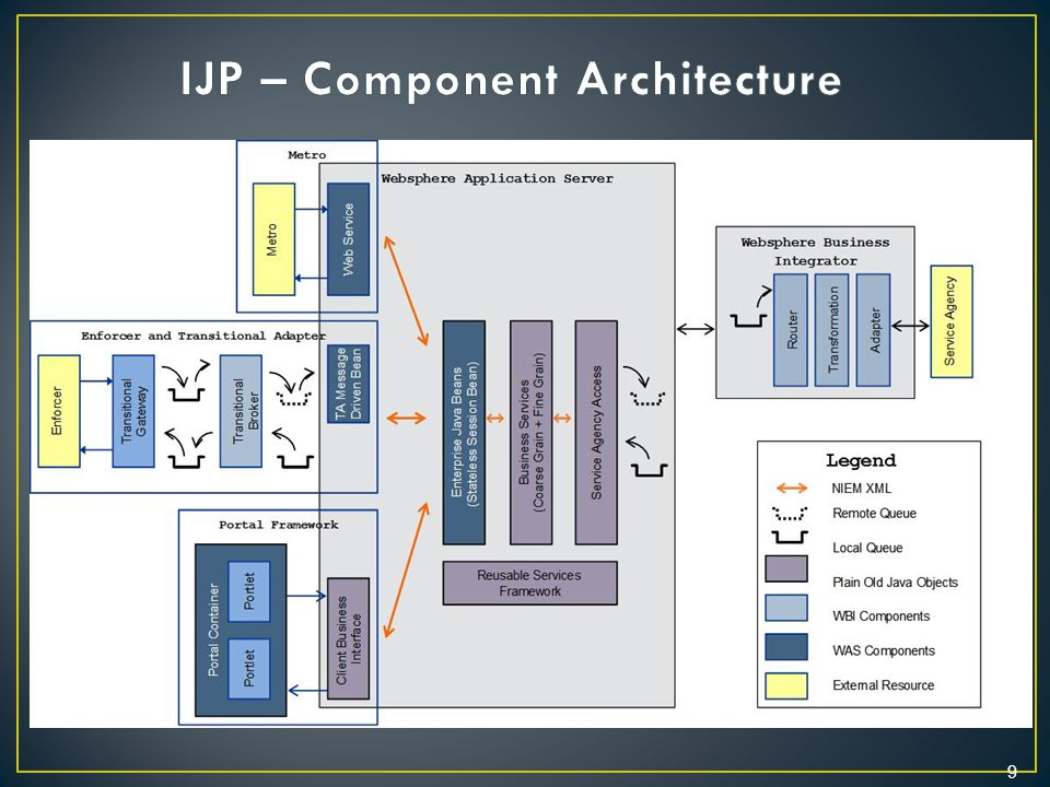 IJP – Component Architecture