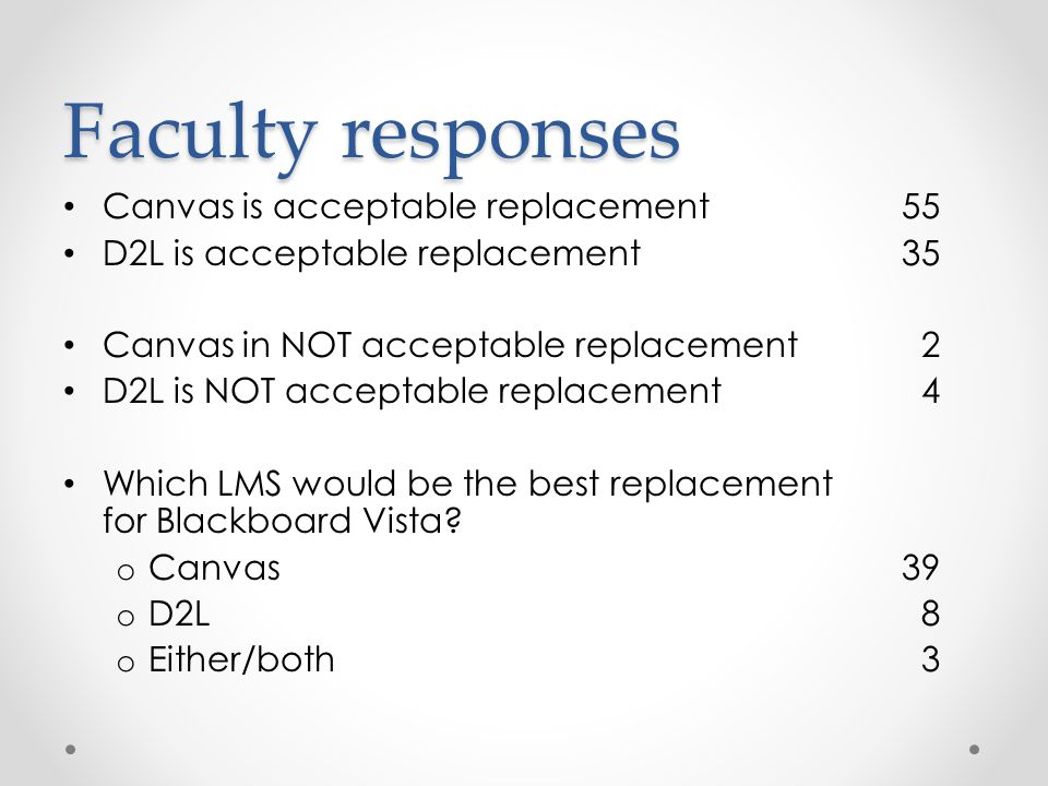 Faculty responses Canvas is acceptable replacement 55