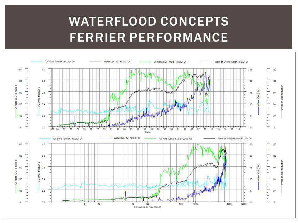 WATERFLOOD CONCEPTS ferrier performance