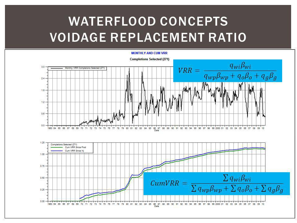 WATERFLOOD CONCEPTS voidage replacement ratio