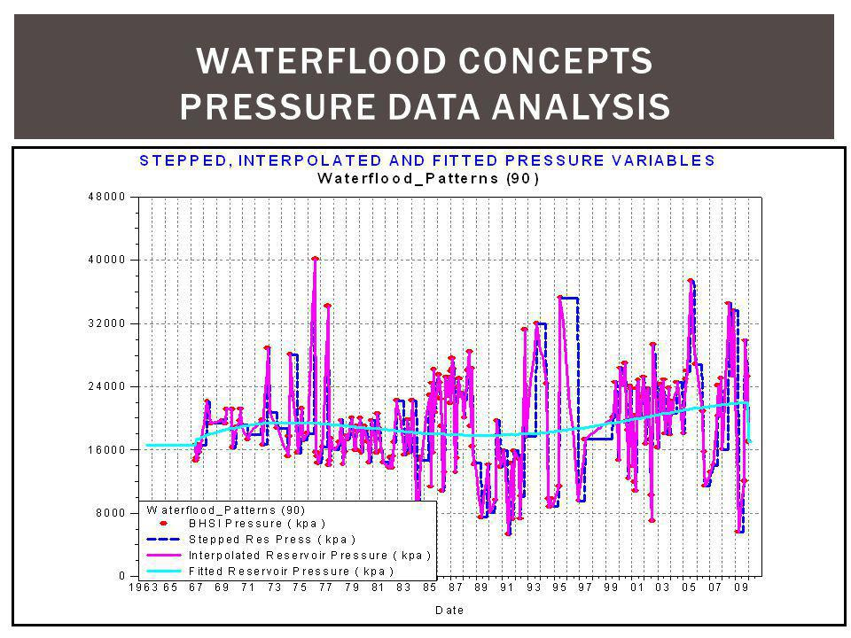 WATERFLOOD CONCEPTS pressure data analysis