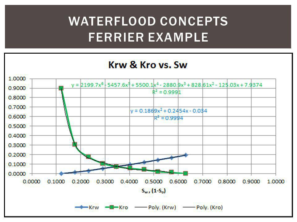 WATERFLOOD CONCEPTS Ferrier example