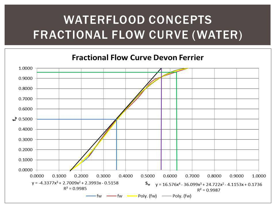 WATERFLOOD CONCEPTS fractional flow curve (water)