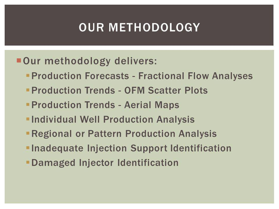 OUR METHODOLOGY Our methodology delivers:
