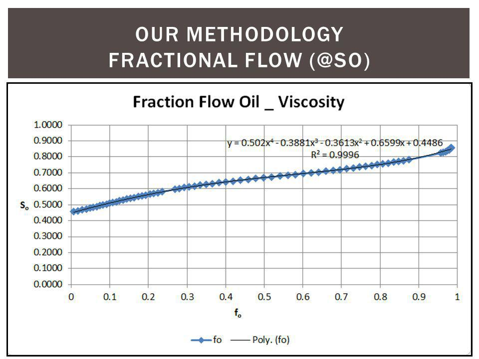 Our methodology fractional flow (@so)