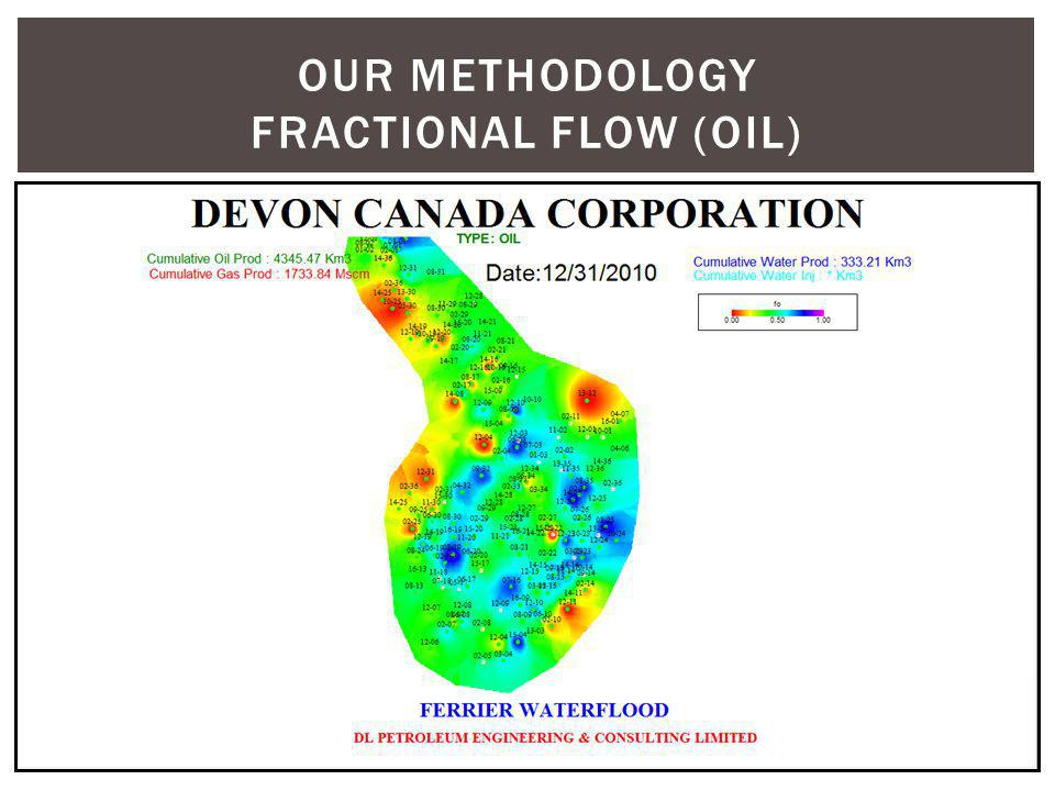 Our methodology fractional flow (oil)